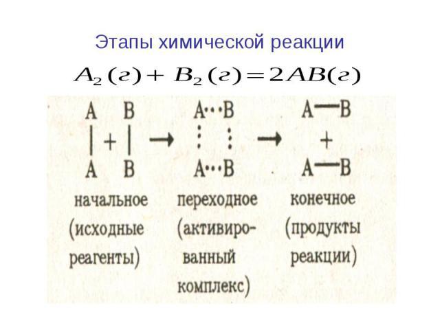Этапы химической реакции
