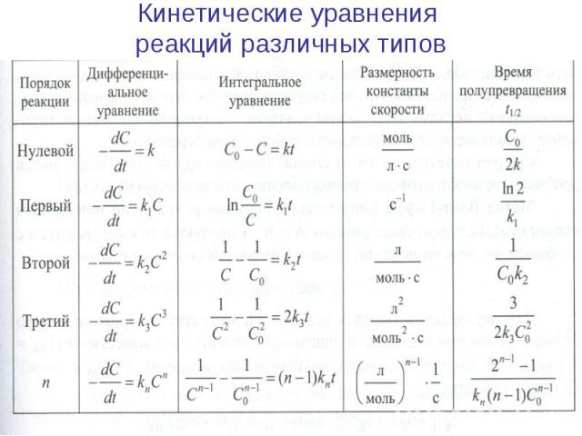 Кинетические уравнения реакций различных типов