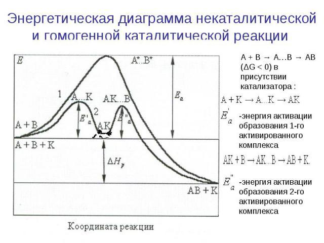 Энергетическая диаграмма некаталитической и гомогенной каталитической реакции