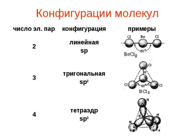 Конфигурации молекул