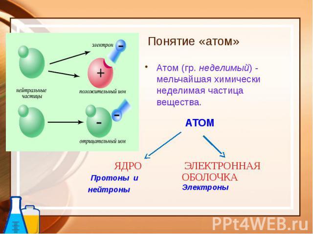 Понятие «атом» Атом (гр. неделимый) - мельчайшая химически неделимая частица вещества.