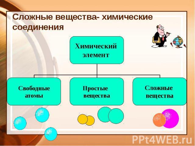 Сложные вещества- химические соединения