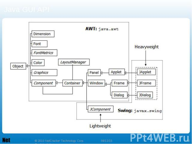 Java GUI API