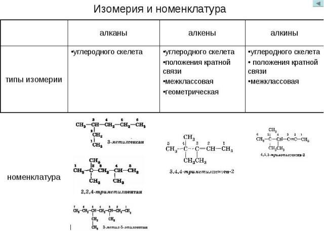 Изомерия и номенклатура
