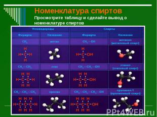 Номенклатура спиртов Просмотрите таблицу и сделайте вывод о номенклатуре спиртов