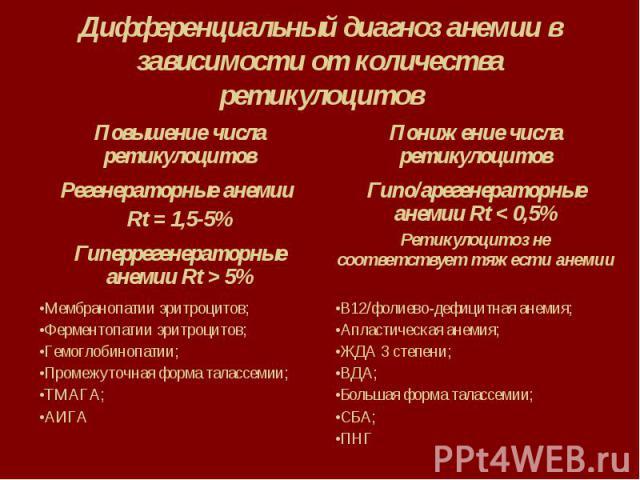 Дифференциальный диагноз анемии в зависимости от количества ретикулоцитов