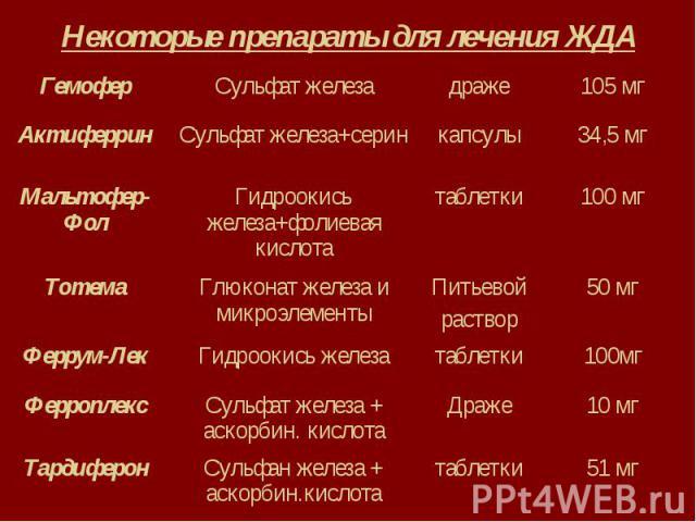 Некоторые препараты для лечения ЖДА