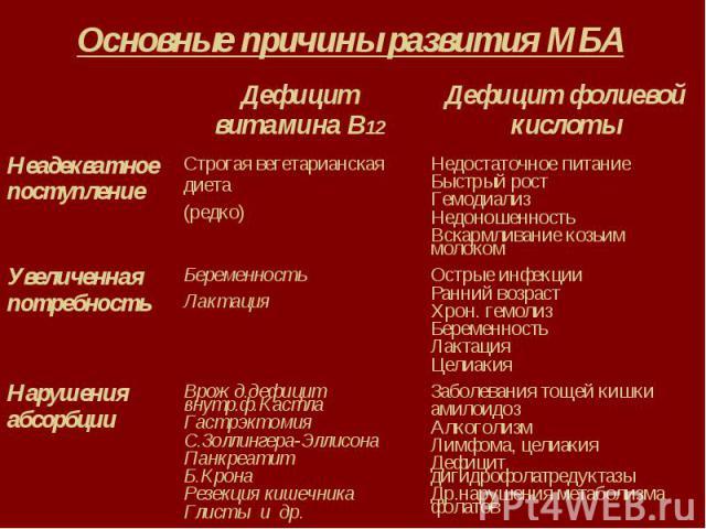 Основные причины развития МБА