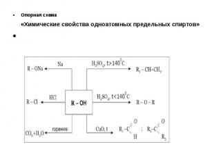 Опорная схема «Химические свойства одноатомных предельных спиртов» Опорная схема