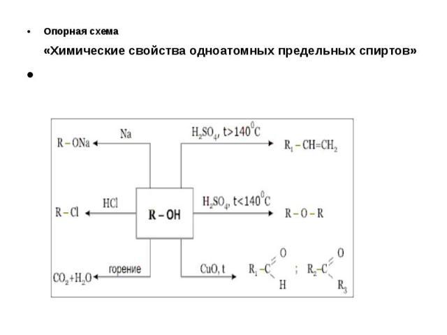 Опорная схема «Химические свойства одноатомных предельных спиртов» Опорная схема «Химические свойства одноатомных предельных спиртов»