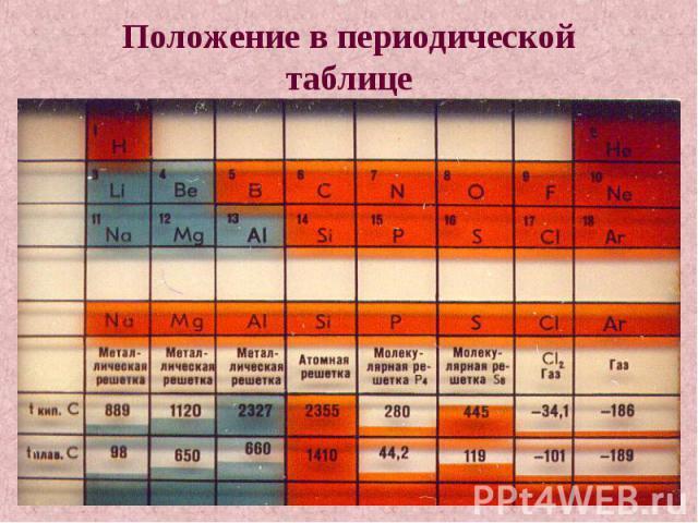 Положение в периодической таблице