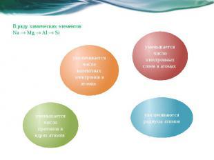 B ряду химических элементов Na Mg Al Si