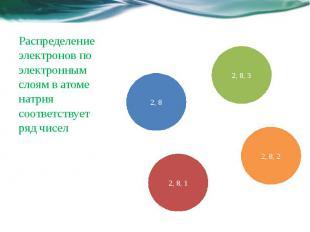 Распределение электронов по электронным слоям в атоме натрия соответствует ряд ч