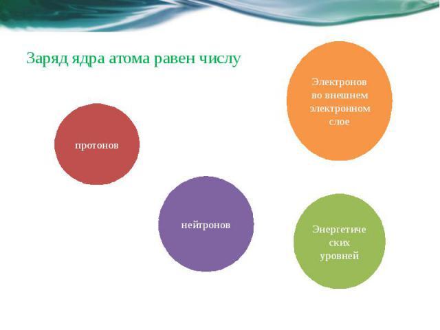 Заряд ядра атома равен числу