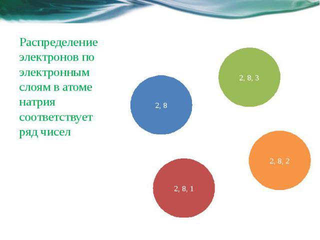 Распределение электронов по электронным слоям в атоме натрия соответствует ряд чисел