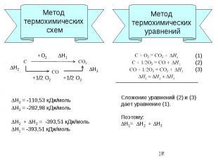 Метод термохимических схем