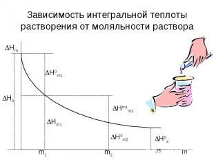 Зависимость интегральной теплоты растворения от моляльности раствора