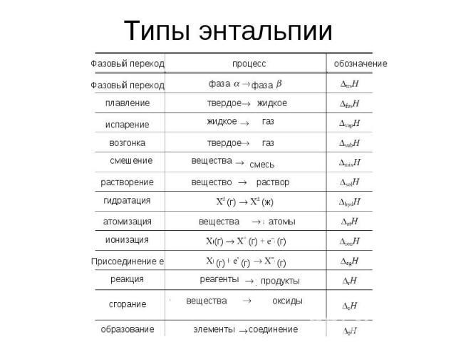 Типы энтальпии