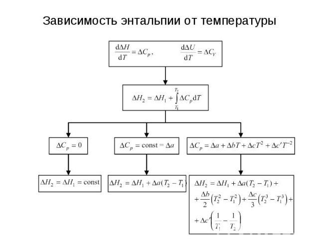 Зависимость энтальпии от температуры