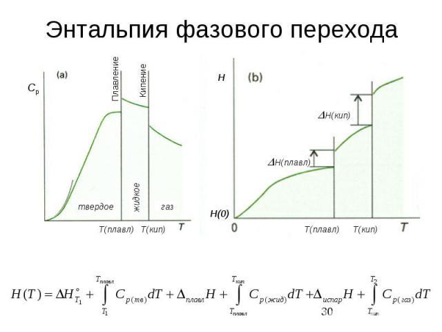 Энтальпия фазового перехода