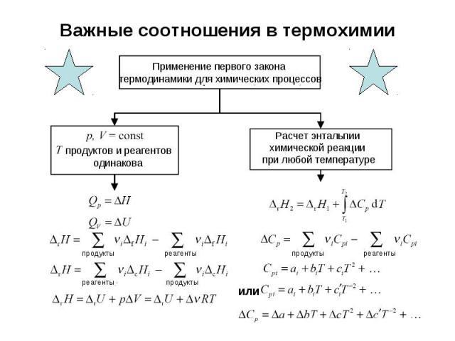 Важные соотношения в термохимии