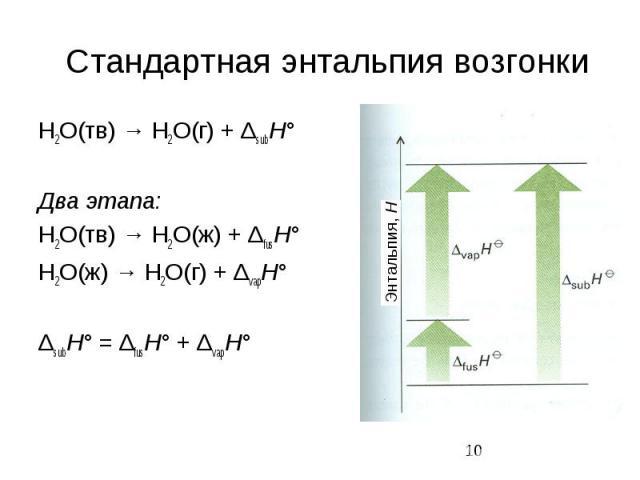 Стандартная энтальпия возгонки H2O(тв) → H2O(г) + ΔsubH° Два этапа: H2O(тв) → H2O(ж) + ΔfusH° H2O(ж) → H2O(г) + ΔvapH° ΔsubH° = ΔfusH° + ΔvapH°