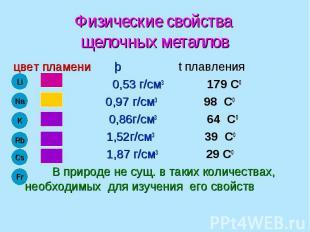 Физические свойства щелочных металлов цвет пламени þ t плавления 0,53 г/см3 179