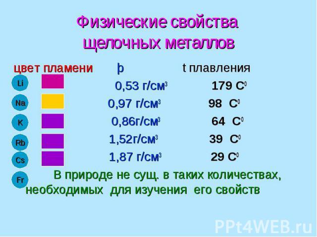 Физические свойства щелочных металлов цвет пламени þ t плавления 0,53 г/см3 179 С0 0,97 г/см3 98 С0 0,86г/см3 64 С0 1,52г/см3 39 С0 1,87 г/см3 29 С0 В природе не сущ. в таких количествах, необходимых для изучения его свойств
