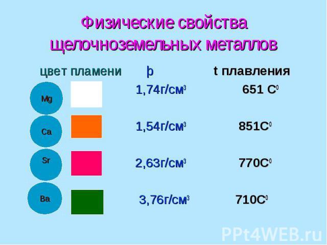 Физические свойства щелочноземельных металлов цвет пламени þ t плавления 1,74г/см3 651 С0 1,54г/см3 851С0 2,63г/см3 770С0 3,76г/см3 710С0