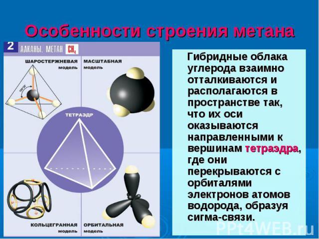 Гибридные облака углерода взаимно отталкиваются и располагаются в пространстве так, что их оси оказываются направленными к вершинам тетраэдра, где они перекрываются с орбиталями электронов атомов водорода, образуя сигма-связи. Гибридные облака углер…