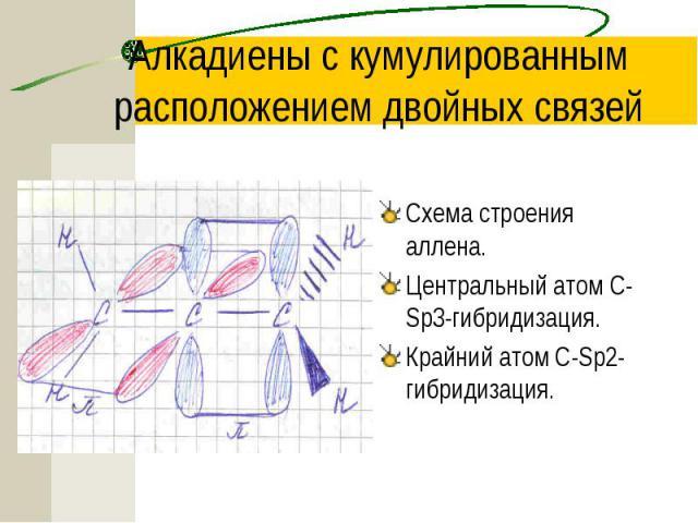 Алкадиены с кумулированным расположением двойных связей Схема строения аллена. Центральный атом С-Sp3-гибридизация. Крайний атом С-Sp2-гибридизация.