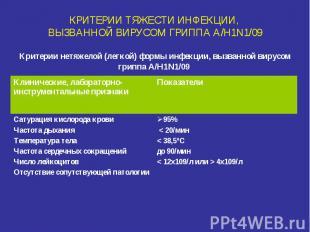 КРИТЕРИИ ТЯЖЕСТИ ИНФЕКЦИИ, ВЫЗВАННОЙ ВИРУСОМ ГРИППА A/H1N1/09 Критерии нетяжелой