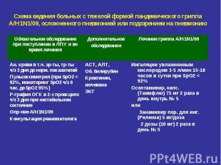 Схема ведения больных с тяжелой формой пандемического гриппа А/Н1N1/09, осложнен