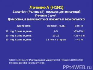 Лечение А (H1N1) Zanamivir (Реленза®), порошок для ингаляций Лечение 5 дней &nbs