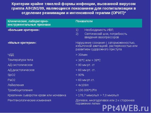 Критерии крайне тяжелой формы инфекции, вызванной вирусом гриппа A/H1N1/09, являющиеся показанием для госпитализации в отделение реанимации и интенсивной терапии (ОРИТ)*