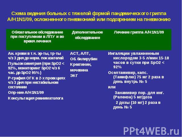 Схема ведения больных с тяжелой формой пандемического гриппа А/Н1N1/09, осложненного пневмонией или подозрением на пневмонию