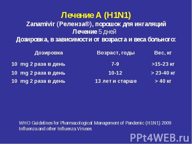 Лечение А (H1N1) Zanamivir (Реленза®), порошок для ингаляций Лечение 5 дней  Дозировка, в зависимости от возраста и веса больного:
