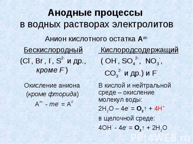 Анодные процессы в водных растворах электролитов