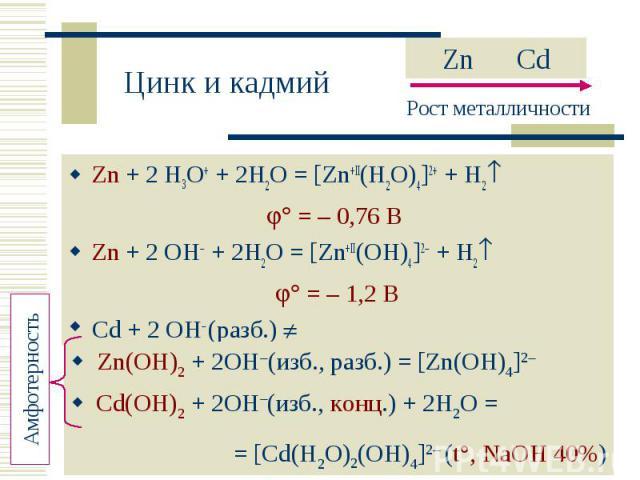 Zn + 2 H3O+ + 2H2O = [Zn+II(H2O)4] + + H2 Zn + 2 H3O+ + 2H2O = [Zn+II(H2O)4] + + H2 = – 0,76 В Zn + 2 OH + 2H2O = [Zn+II(OH)4] + H2 = – 1,2 В Cd + 2 OH (разб.)