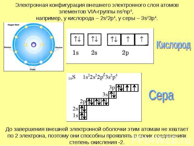 Электронная конфигурация внешнего электронного слоя атомов элементов VIA-группы ns2np4, например, у кислорода – 2s22p4, у серы – 3s23p4.