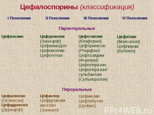 Цефалоспорины (классификация)