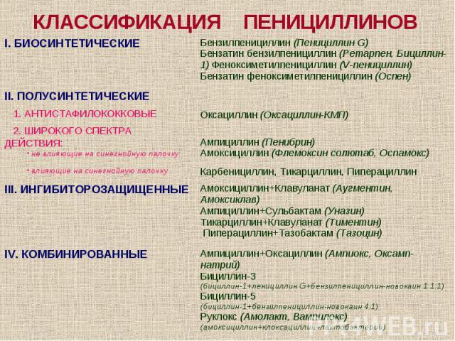 КЛАССИФИКАЦИЯ ПЕНИЦИЛЛИНОВ
