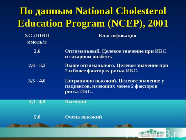 По данным National Cholesterol Education Program (NCEP), 2001