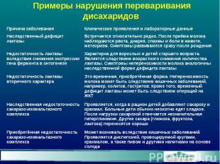 Примеры нарушения переваривания дисахаридов