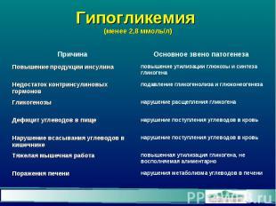 Гипогликемия (менее 2,8 ммоль/л)