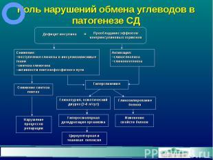 Роль нарушений обмена углеводов в патогенезе СД