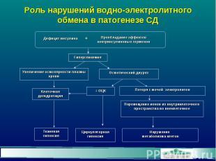 Роль нарушений водно-электролитного обмена в патогенезе СД