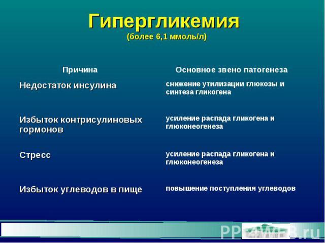 Гипергликемия (более 6,1 ммоль/л)