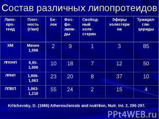 Состав различных липопротеидов