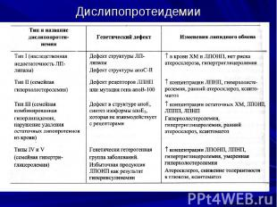 Дислипопротеидемии